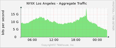 NYIIX LA Traffic graph