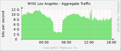 NYIIX LA Traffic graph