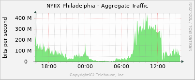 NYIIX Philadelphia Traffic graph