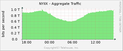 NYIIX--Live-Traffic-Statistics-Graph