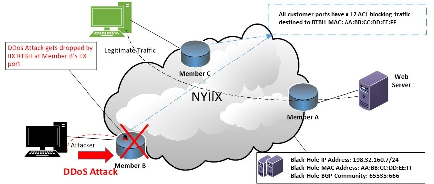 NYIIX rtbh Remote Triggered Black Hole filtering service Diagram